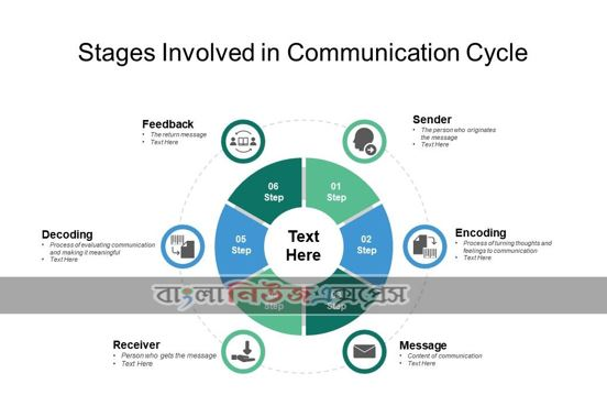 What are the barriers to communication?