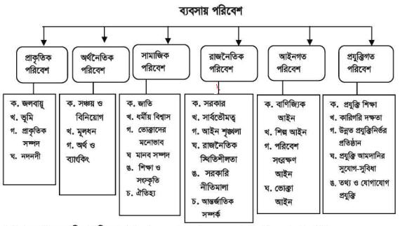 বাংলাদেশের শিল্পের ওপর ব্যবসায়িক পরিবেশের উপাদান এর প্রভাবhttps://www.banglanewsexpress.com/